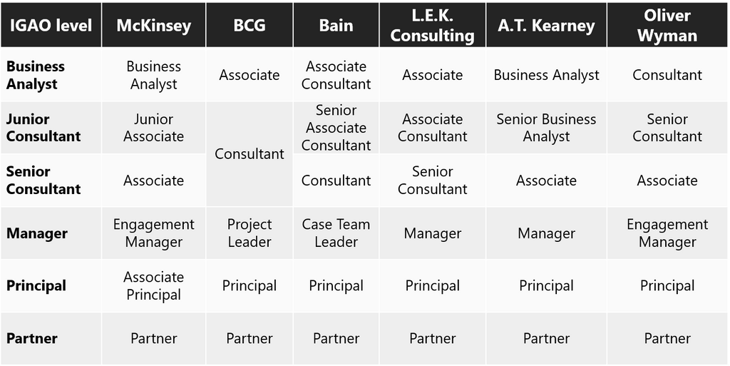MBB Consulting role titles