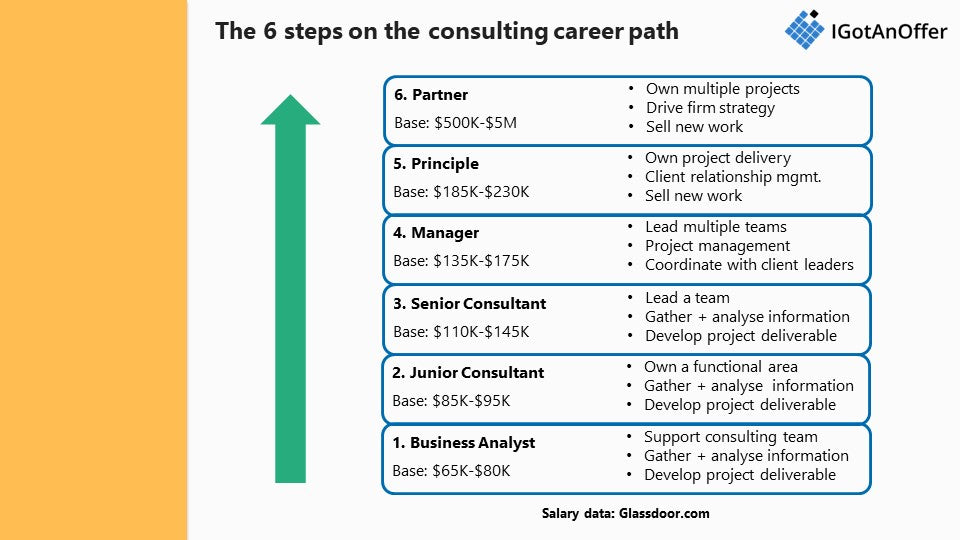 Consulting career path: 6 steps to the top of McKinsey, BCG, Bain
