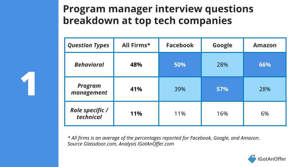 program manager interview question percentages