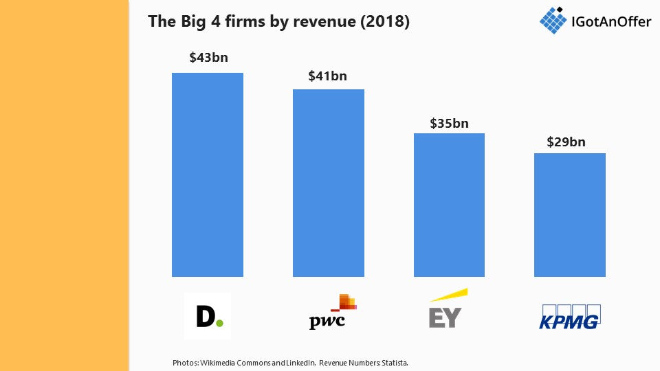 Big 4 accounting firms revenue