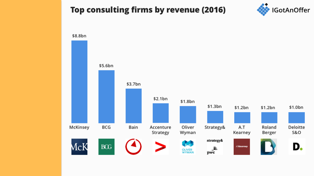 The 9 most prestigious consulting firms in the world – IGotAnOffer