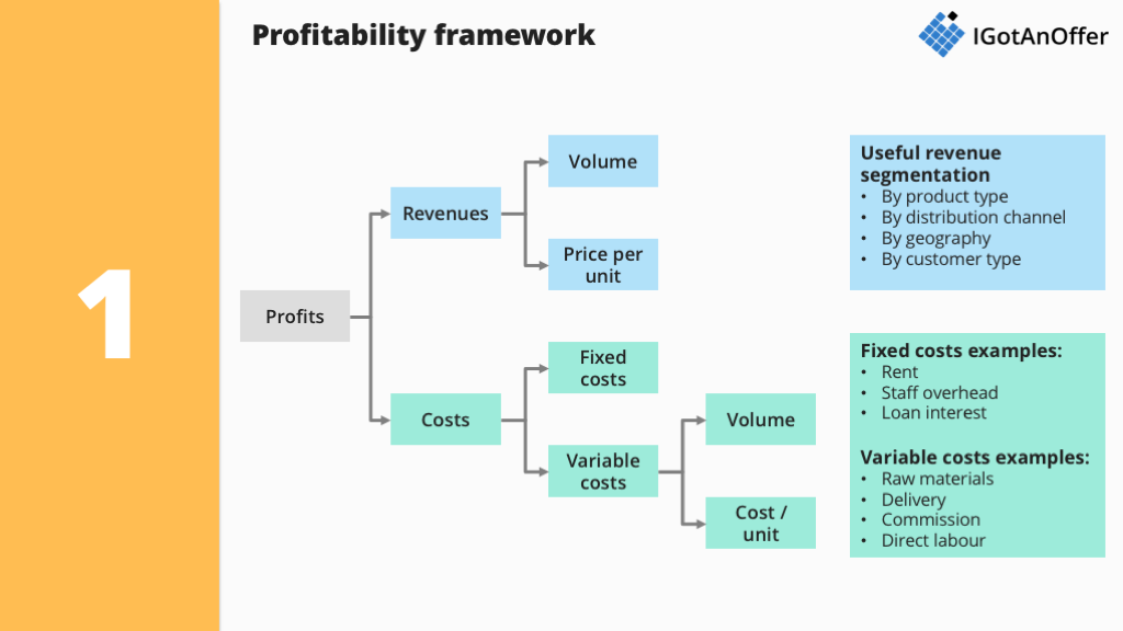 How to master profitability consulting cases? – IGotAnOffer