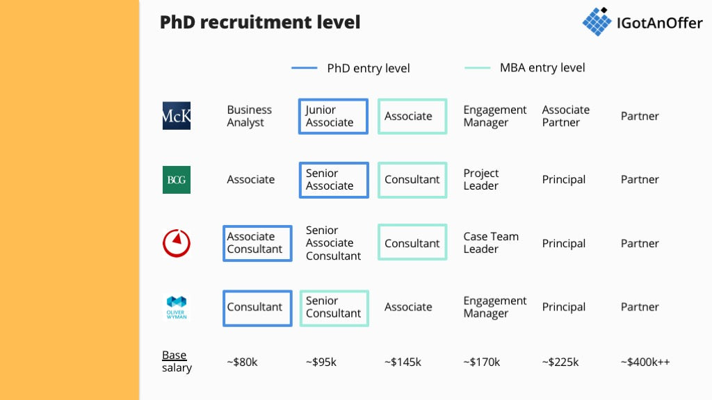How to transition from PhD to consulting? – IGotAnOffer