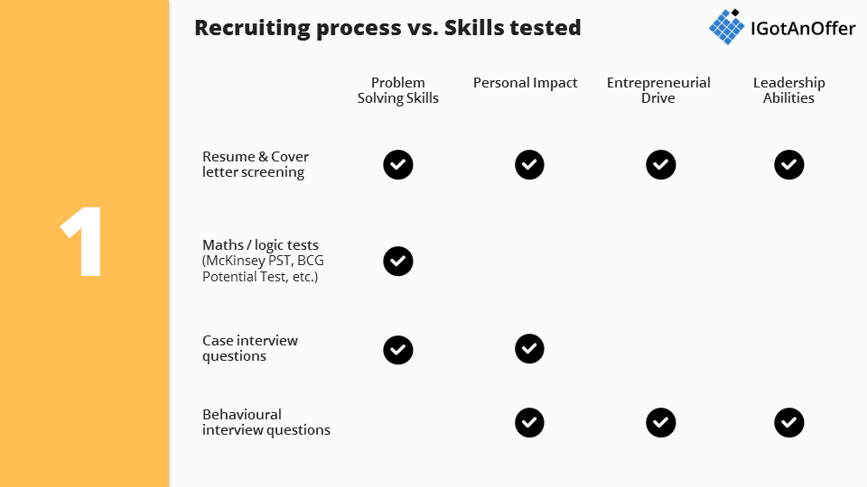 Recruiting Process Vs. Skills Tested By Consulting Firms