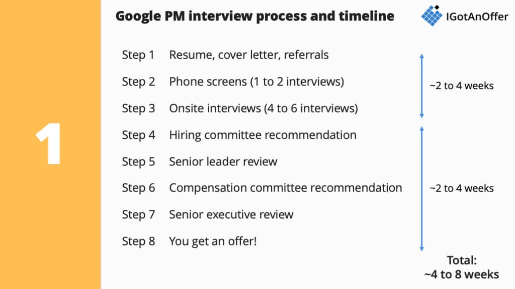 Google PM interview: the only post you'll need to read