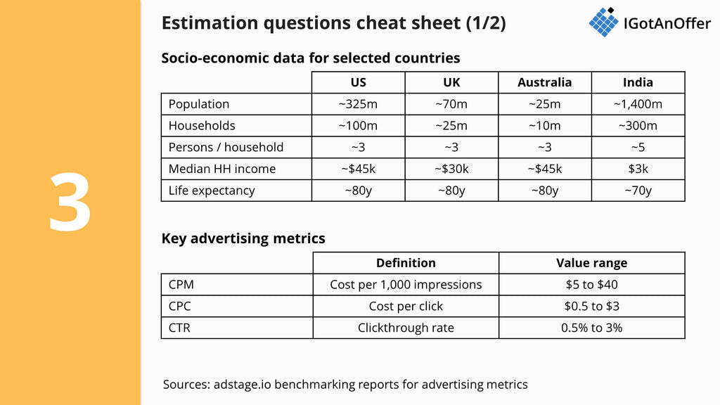 Estimation questions cheat sheet