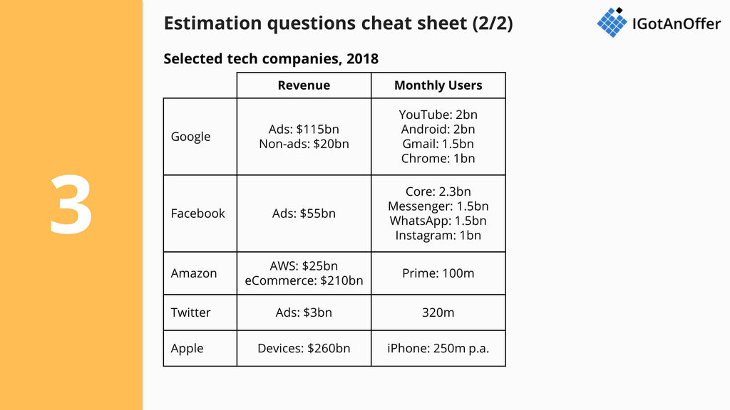 Estimation question cheat sheet