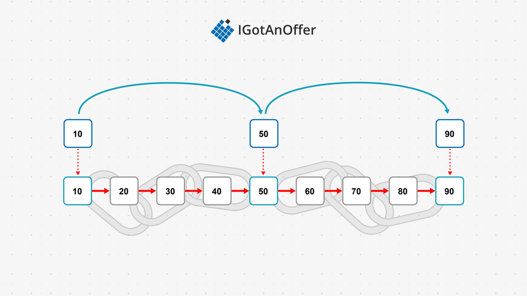 Time complexity of a linked list