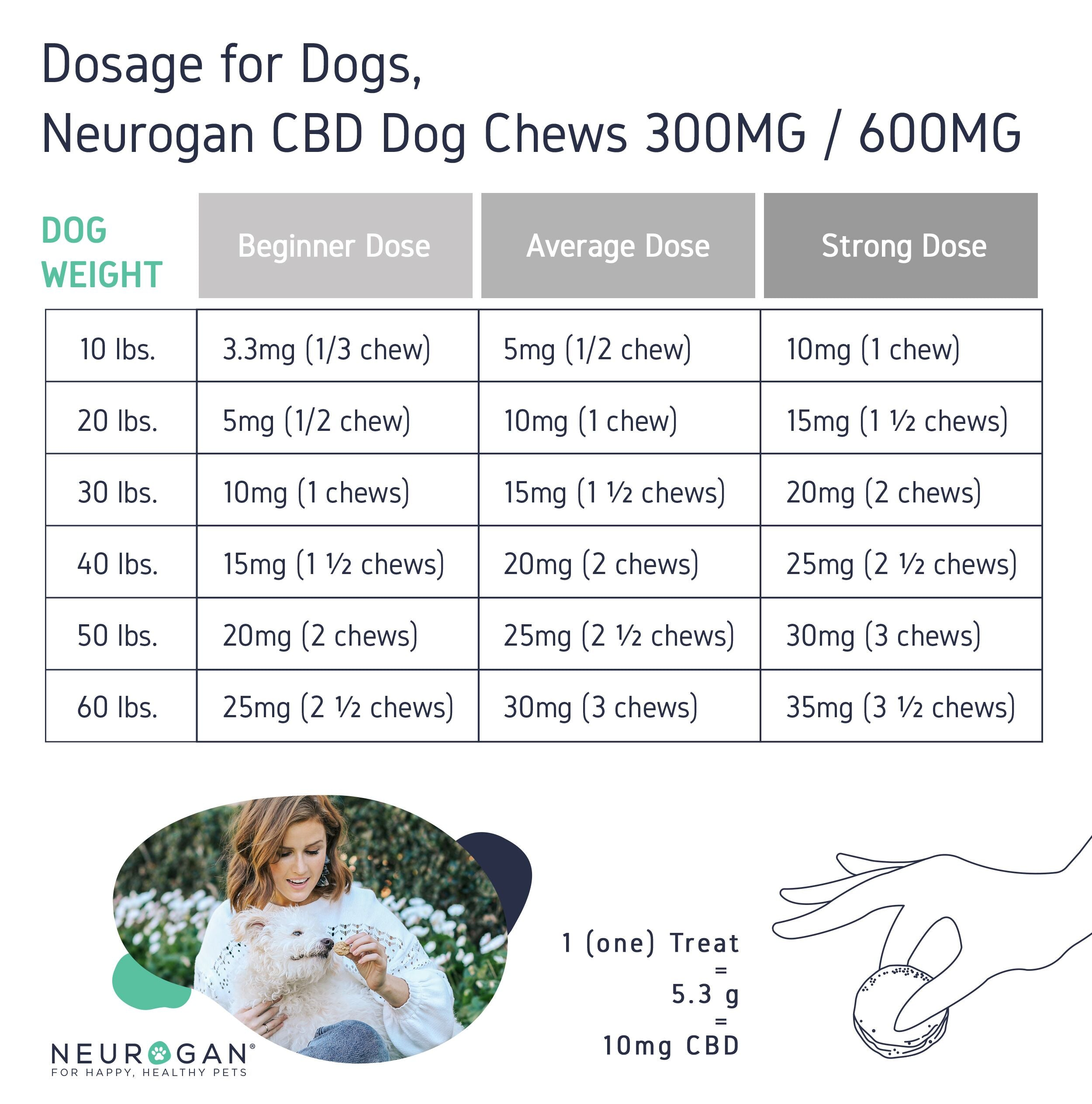 CBD Pet Dosages