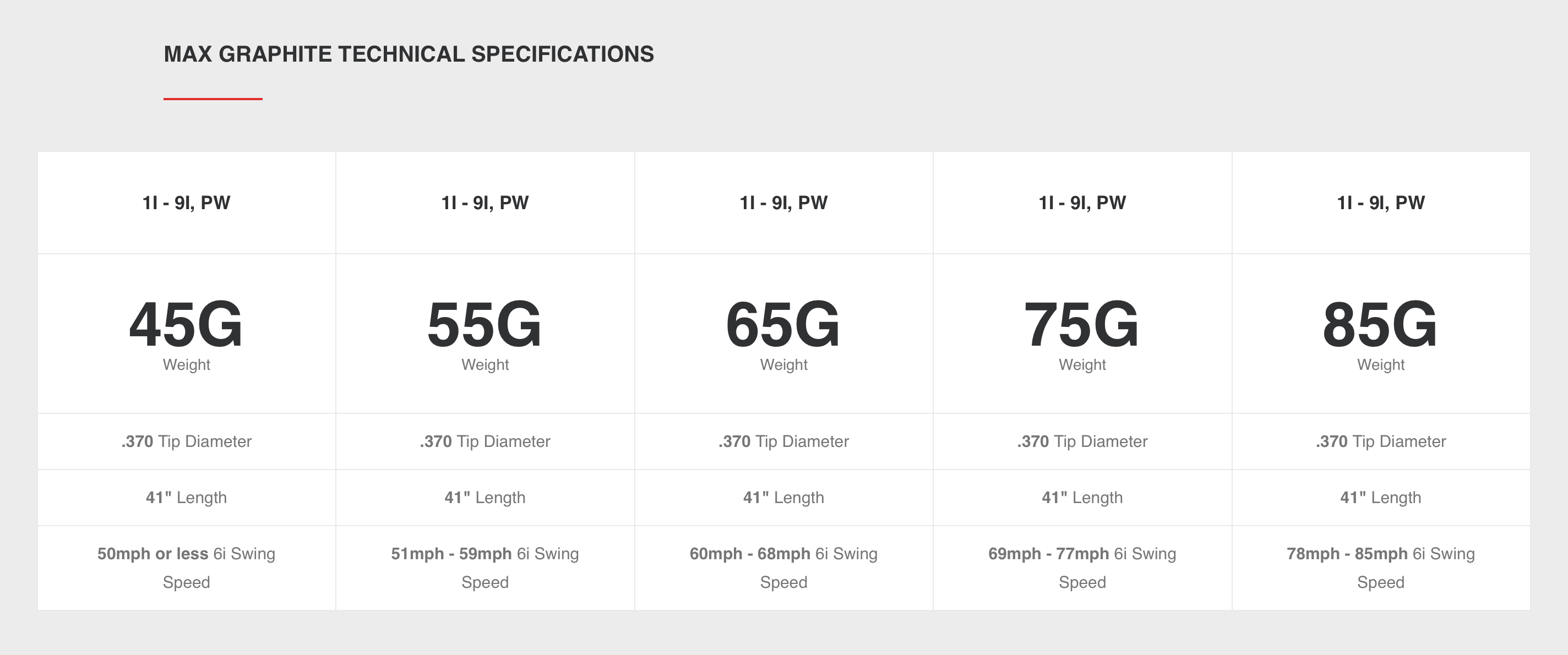 KBS MAX GRAPHITE IRON specifications