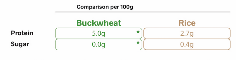 Kasha Buckwheat Roasted 500g