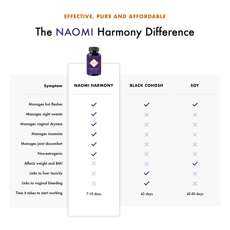 NAOMI HARMONY DIFFERENCE AND BENEFITS