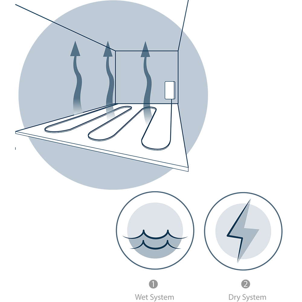 The Different Types of Underfloor Heating Systems