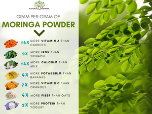 Pure Premium Moringa Leaf Powder Capsules - 60 Vegan Caps - Plastic Bottle
