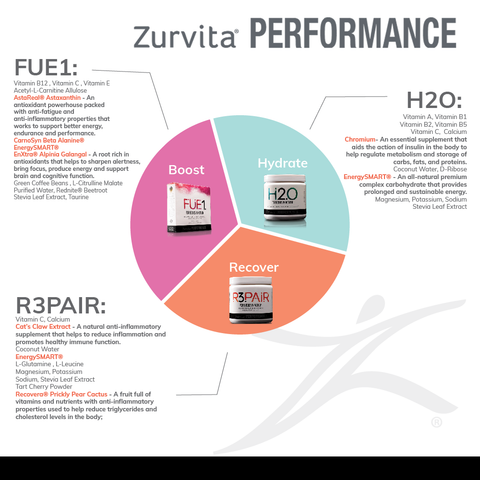 1.FUE1  Vitamin B12 Vitamin C Vitamin E Acetyl-L-Carnitine Allulose  *AstaReal® Astaxanthin - An antioxidant powerhouse packed with anti-fatigue and anti-inflammatory properties that works to support better energy, endurance and performance.  CarnoSyn Beta Alanine® EnergySMART®  *EnXtra® Alpinia Galangal - A root rich in antioxidants that helps to sharpen alertness, bring focus, produce energy and support brain and cognitive function.  Green Coffee Beans L-Citrulline Malate Purified Water Rednite® Beetroot Stevia Leaf Extract Taurine  2.H2O   Vitamin A  Vitamin B1  Vitamin B2  Vitamin B5  Vitamin C  Calcium   *Chromium- An essential supplement that aids the action of insulin in the body to help regulate metabolism and storage of carbs, fats, and proteins.    Coconut Water  D-Ribose   * EnergySMART® - An all-natural premium complex carbohydrate that provides prolonged and sustainable energy.   Magnesium  Potassium  Sodium  Stevia Leaf Extract  3. R3PAIR   Vitamin C  Calcium  *Cat's Claw Extract - A natural anti-inflammatory supplement that helps to reduce inflammation and promotes healthy immune function.   Coconut Water  EnergySMART®  L-Glutamine  L-Leucine  Magnesium  Potassium  Sodium  Stevia Leaf Extract  Tart Cherry Powder   *Recovera® Prickly Pear Cactus - A fruit full of vitamins and nutrients with anti-inflammatory properties used to help reduce triglycerides and cholesterol levels in the body.