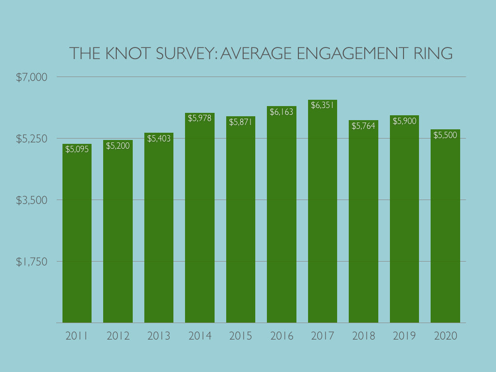 Infographic on Average Cost of Engagement Rings