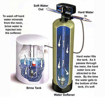 The Truth about Ion Exchange Water Filters (Softeners)?