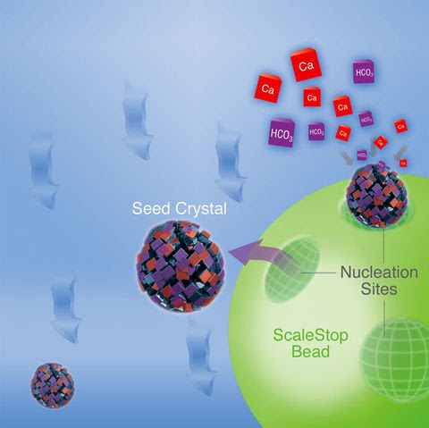 Template-Assisted Crystallization: Scale Prevention Without Salt ...