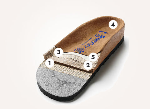 Birkenstock Footbed Construction Soft Footbed