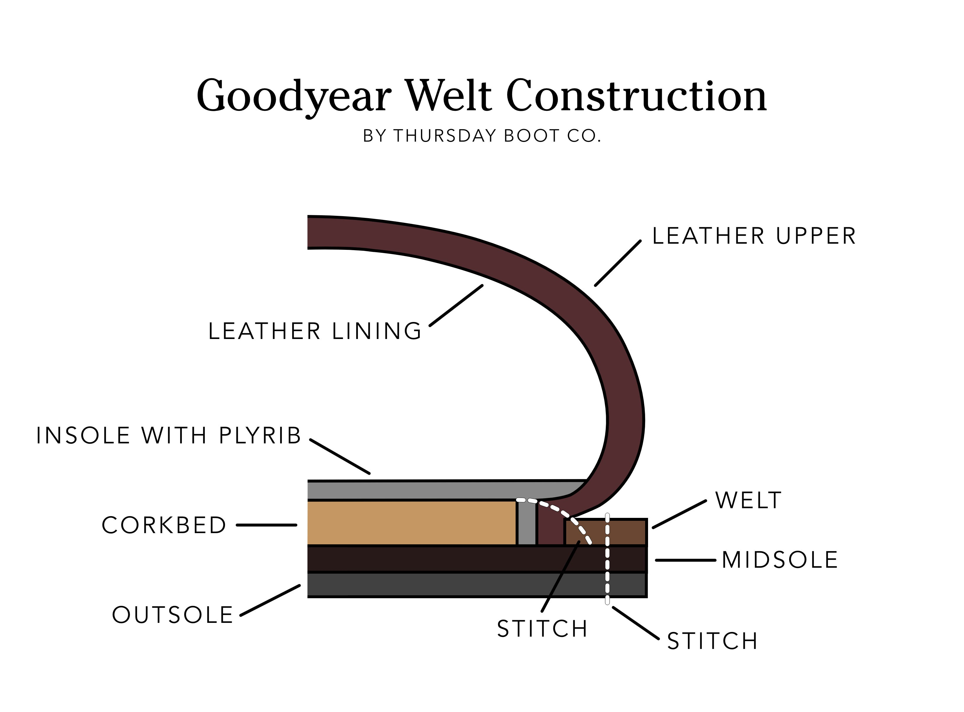 Goodyear Welt Construction Diagram: How They're Made