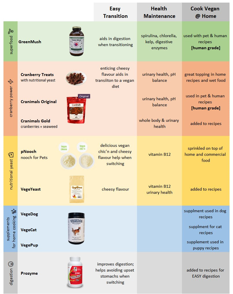 comparison of vegan supplements for cats and dogs on a vegan diet