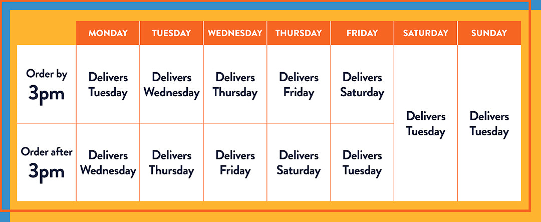 Delivery planning based on time of order