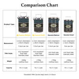Teezbee.com - Tiffin Carrier (Comparison Chart)