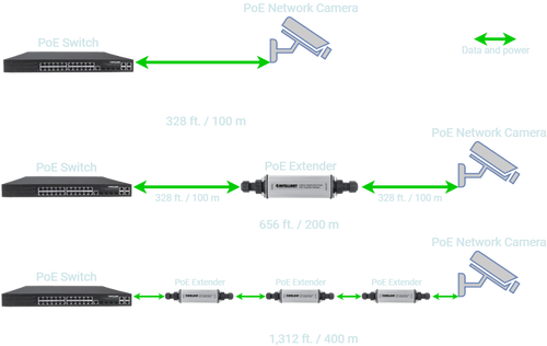 PoE Extender versus PoE Switch without Extender
