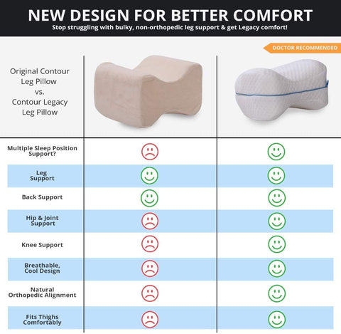Orthopedic Leg & Knee Memory Foam Support Pillow - Soothing Pain Relief for Sciatica, Back, Hips, Knees, Joints & Pregnancy - As Seen on TV - Truest Value