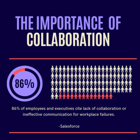 Importance of collaboration infographic