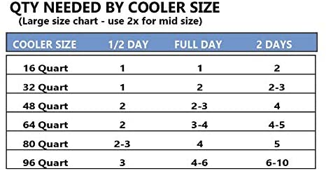 Cooler Shock 18-Degree F. Hard Packs - No Ice Required –Tough Innovative Pack Designed with a Ribbed Surface Area to Get Cold Fast. C.S. Has Over 4,000 Reviews Average 4.6 Stars (Gray 2 Pack)