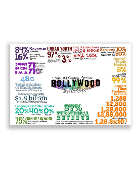 Buy Movie Posters Online | Bollywood Infographics Poster | PosterGuy.in
