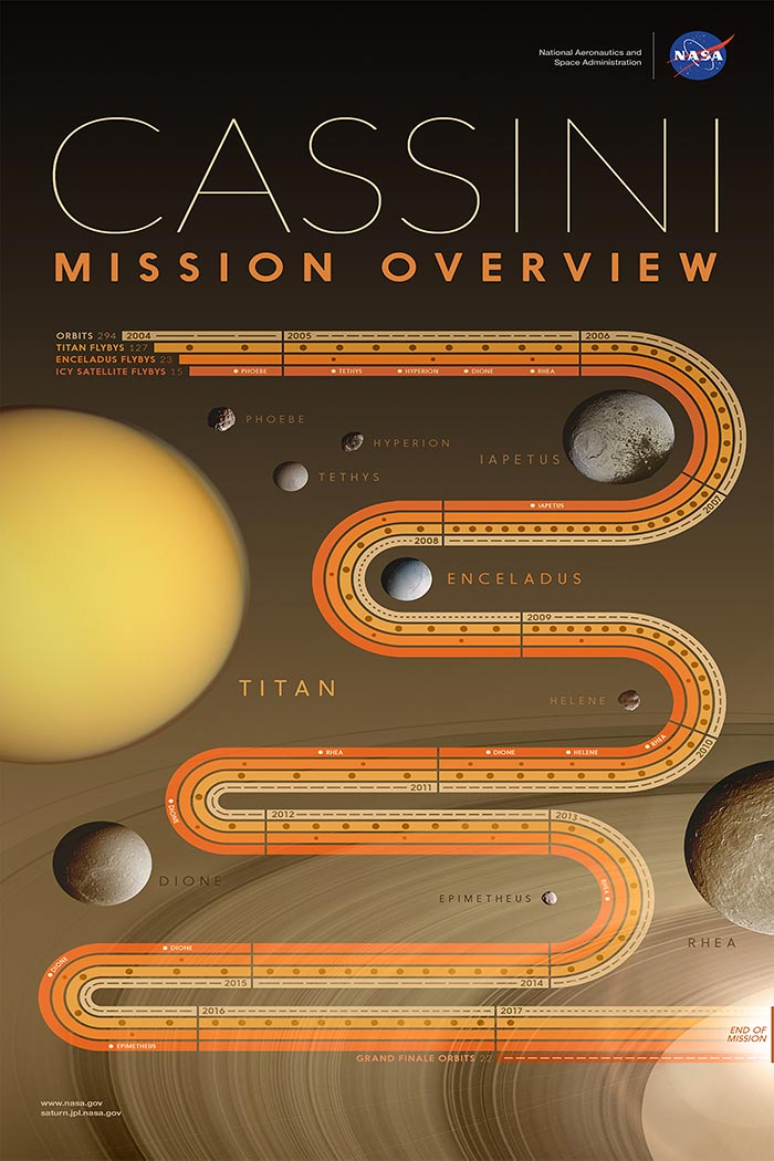 Cassini NASA mission overview, educational, retro astronomy infographic.