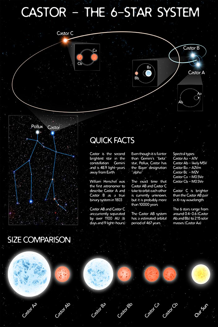 Castor: 6-Star System, educational astronomy infographic.