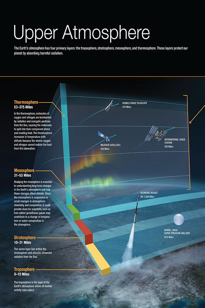 Planet Earth's atmosphere layers, educational science infographic.