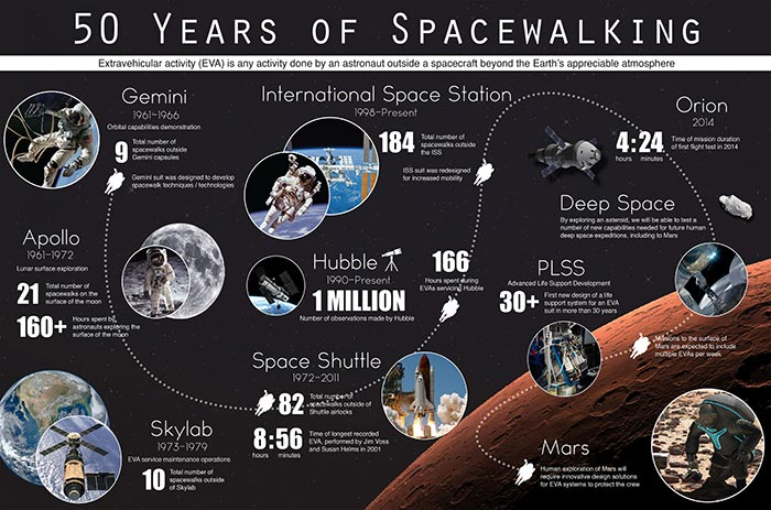 The History of Spacewalking, educational astronomy science infographic.