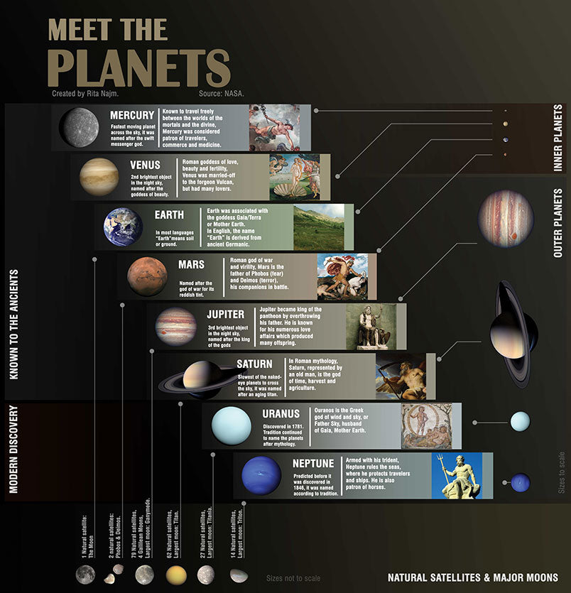 Meet The Planets, educational astronomy infographic giving details about the planets of our solar system.