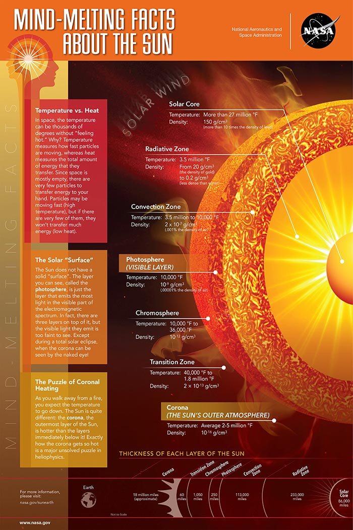 Mind-Melting Facts About The Sun, educational astronomy infographic.