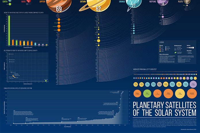 Planetary satellites of our solar system, educational astronomy infographic.