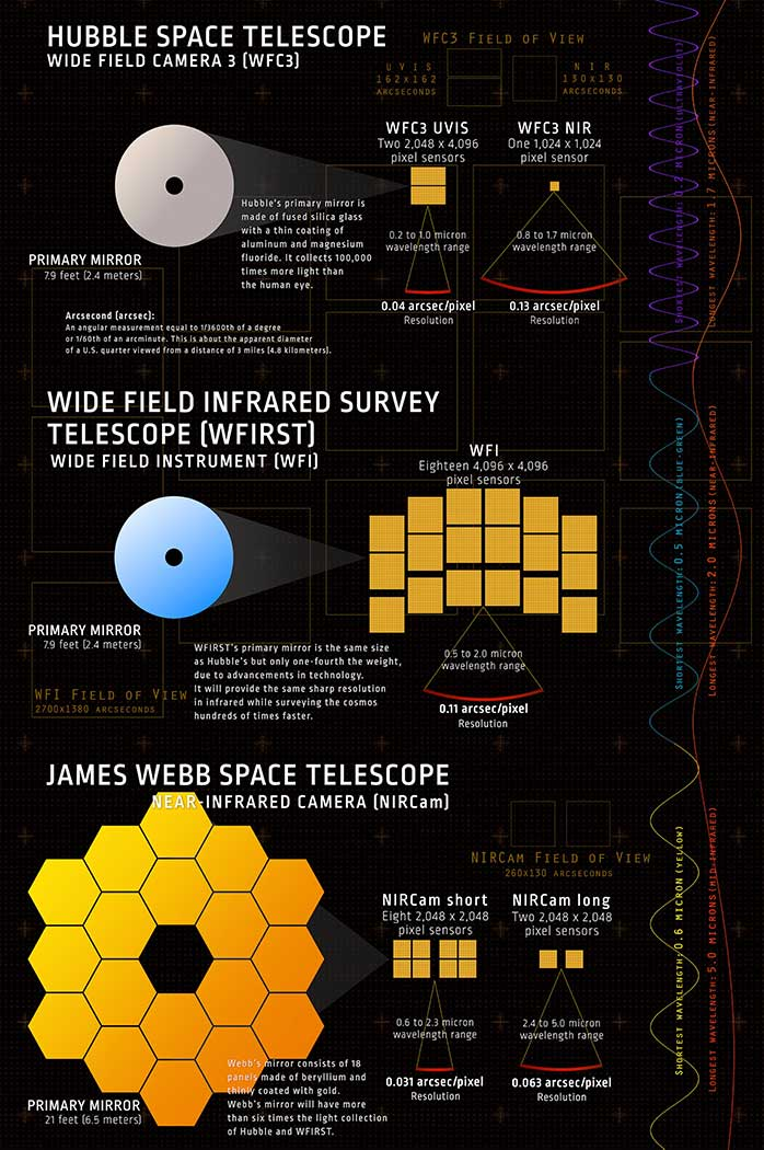Space Telescopes, educational astronomy infographic.