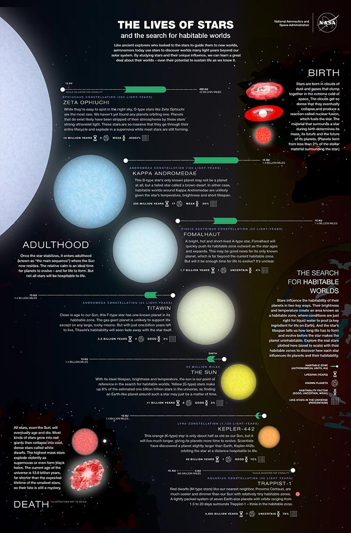 The Lives of Stars, educational astronomy infographic.