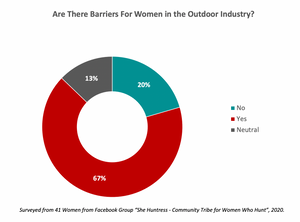 Are There Barriers For Women in the Outdoor Industry?