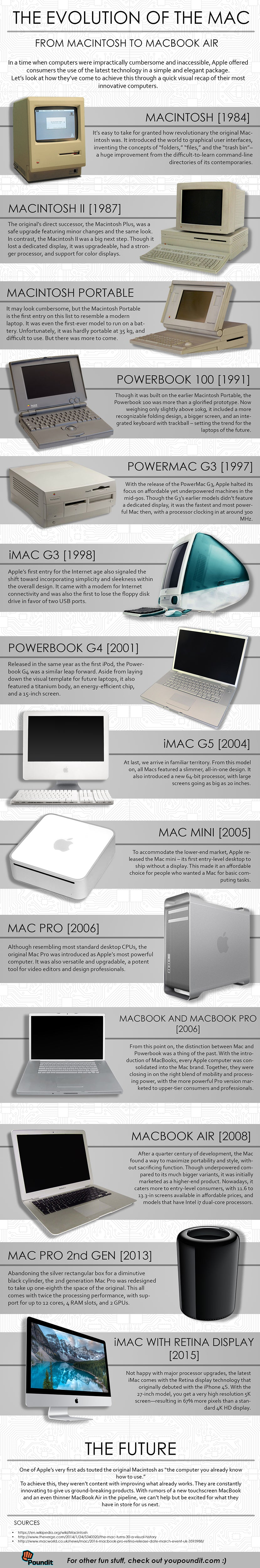The Evolution of the Mac
