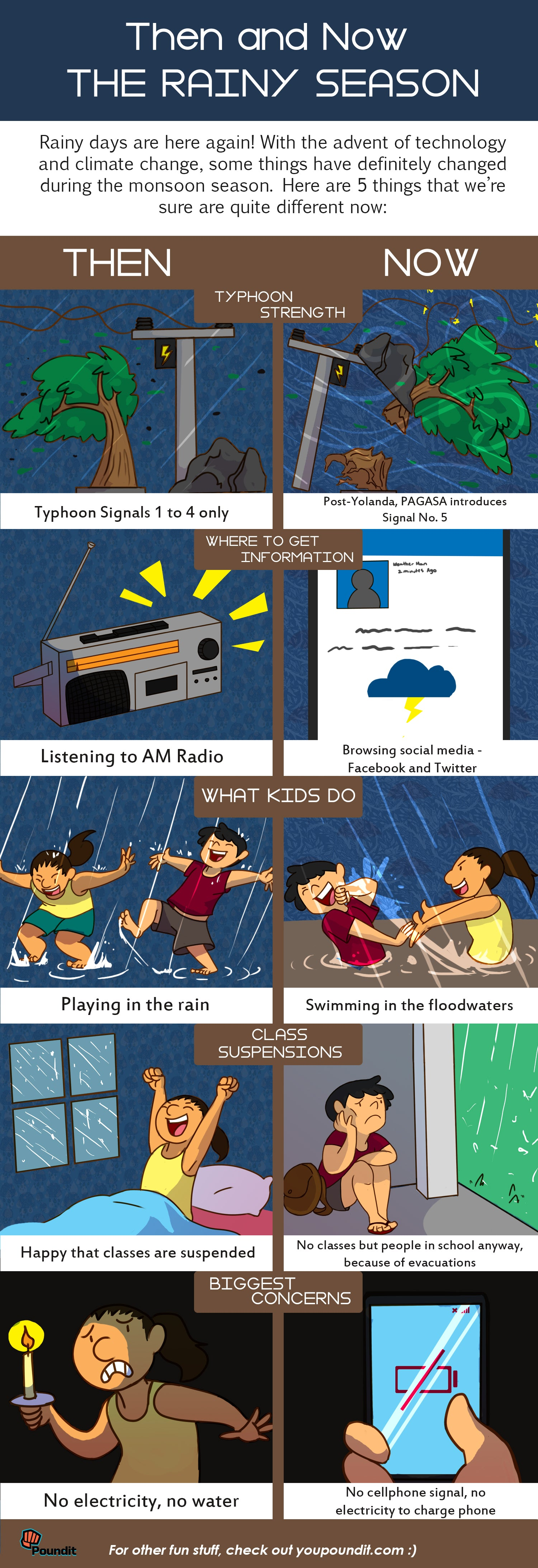 Then and Now: The Rainy Season