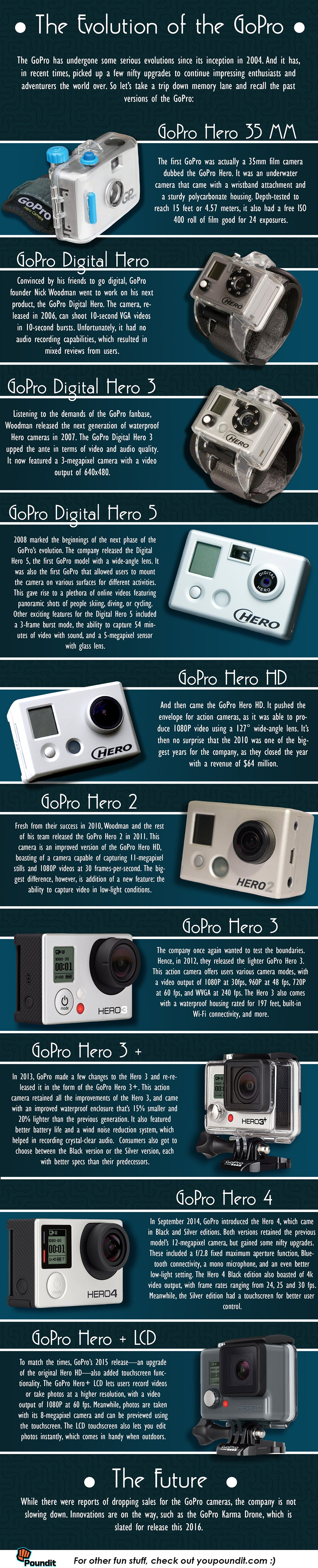The Evolution of the GoPro