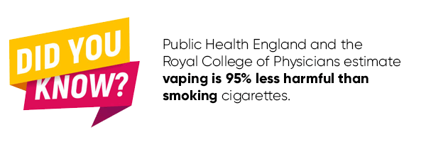 Public Health England and the Royal College of Physicians estimate vaping is 95% less harmful than smoking cigarettes.