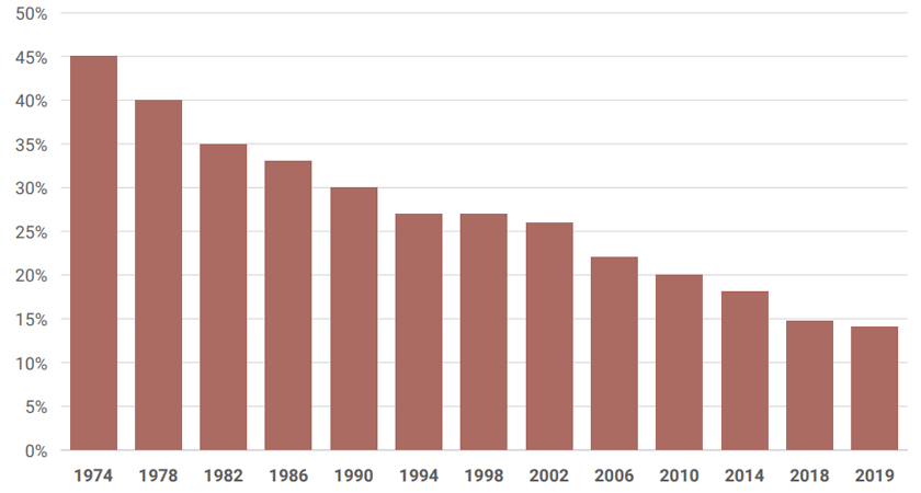 Decline in UK Smokers by Year Graph