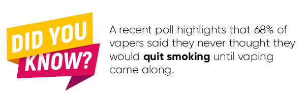 A recent poll highlights that 68% of vapers said they never thought they would quit smoking until vaping came along.