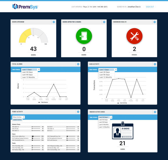 A screenshot of the PremiSys Security Management Dashboard