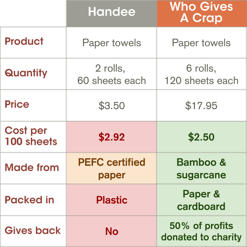 Forest Friendly Paper Towels - 6 Double Length Rolls